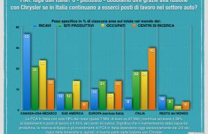 FIAT- fuga dall'Italia?.002
