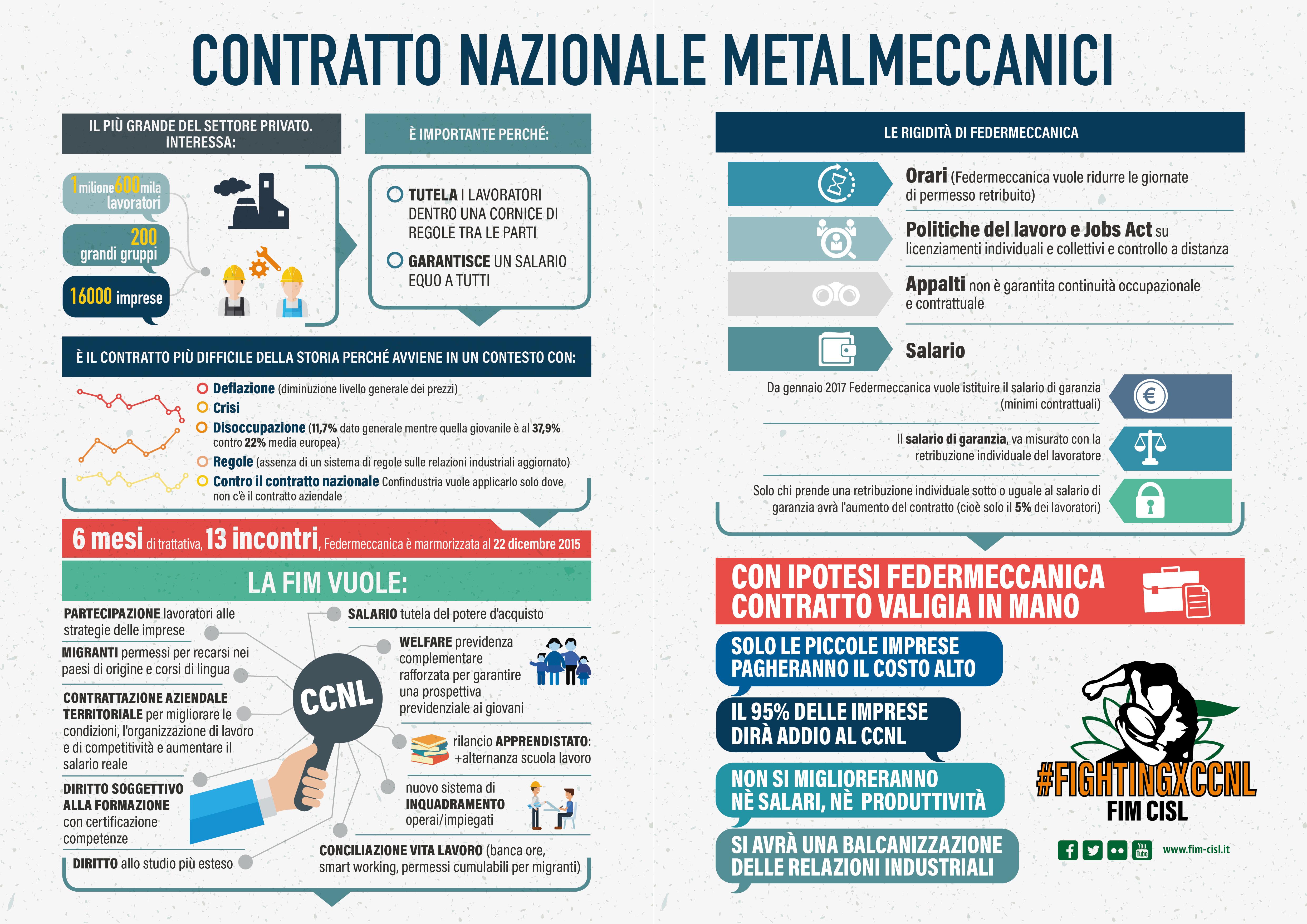Contratto ccnl confapi metalmeccanici autos post for Ccnl legno e arredamento piccola e media industria