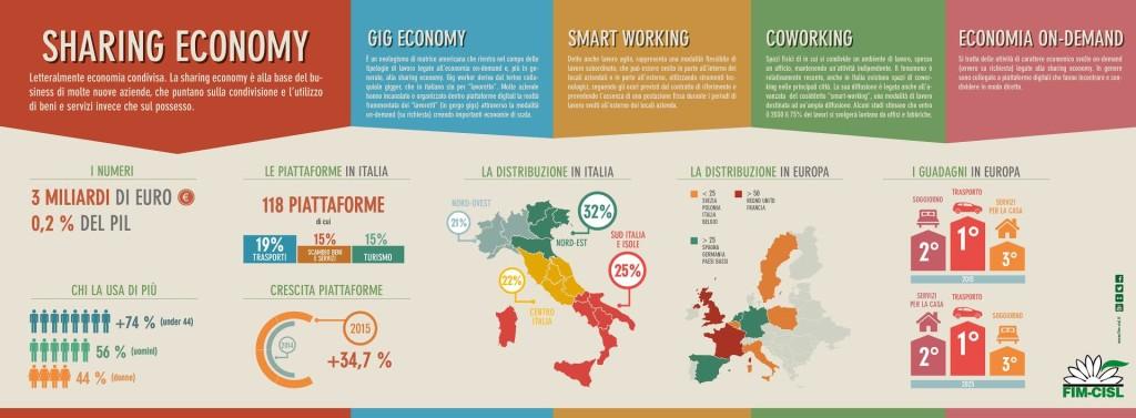 gig-e-sharig-economy