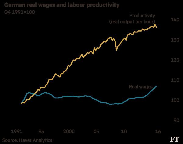 Germania - salari produttività