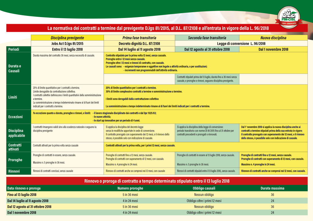 FIM CISL Volantino pag 2 tabella norme contratti a termine