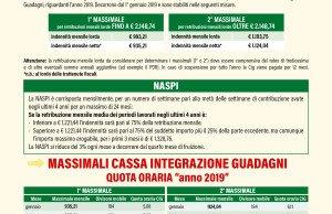 comunicato FIM massimali cassa integrazione 2019